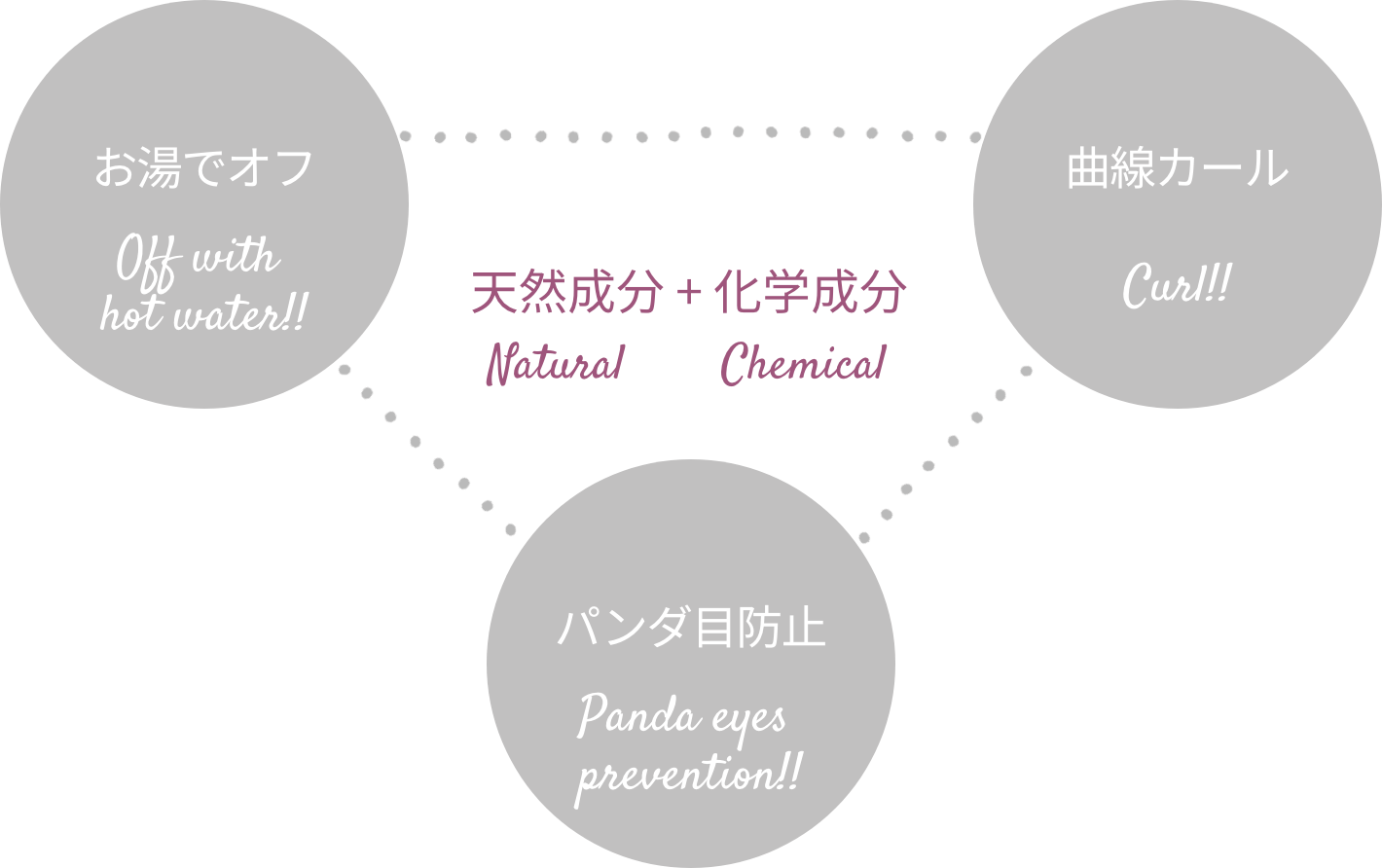 component Natural + Chemical お湯でオフ 曲線カール パンダ目防止